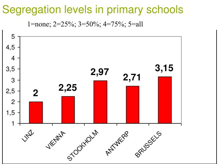 Segregation levels in primary schools
