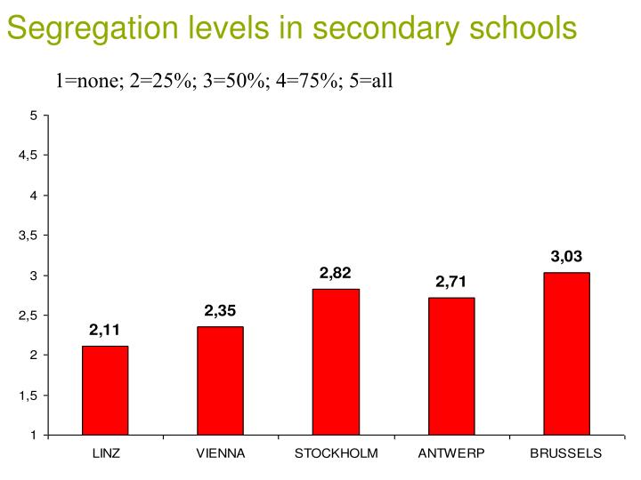 Segregation levels in secondary schools