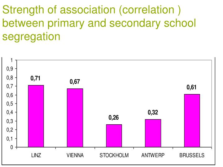 Strength of association (correlation