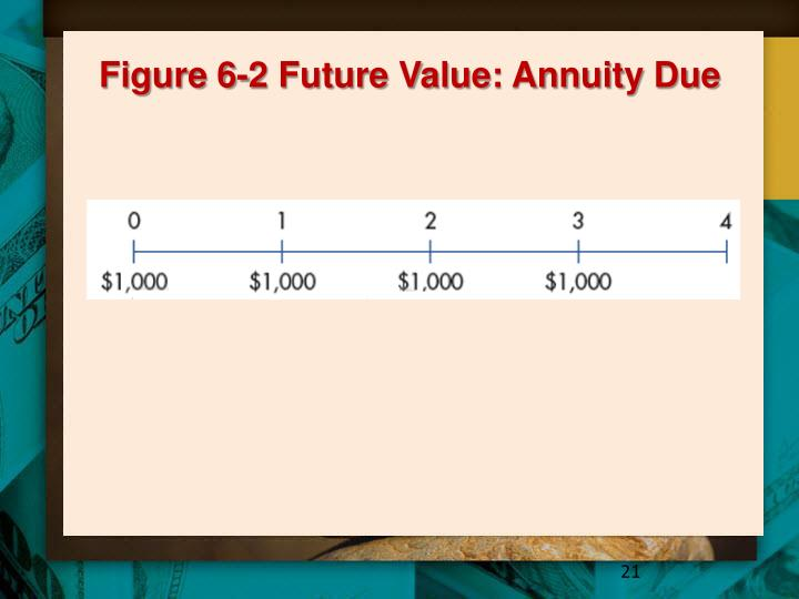 Figure 6-2 Future Value: Annuity Due