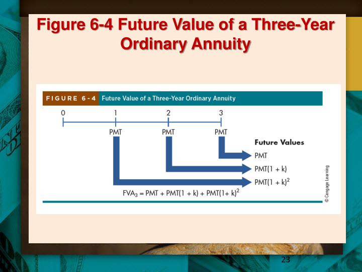 Figure 6-4 Future Value of a Three-Year Ordinary Annuity