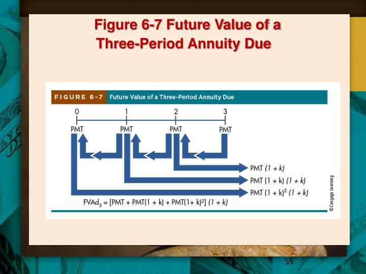 Figure 6-7 Future Value of a