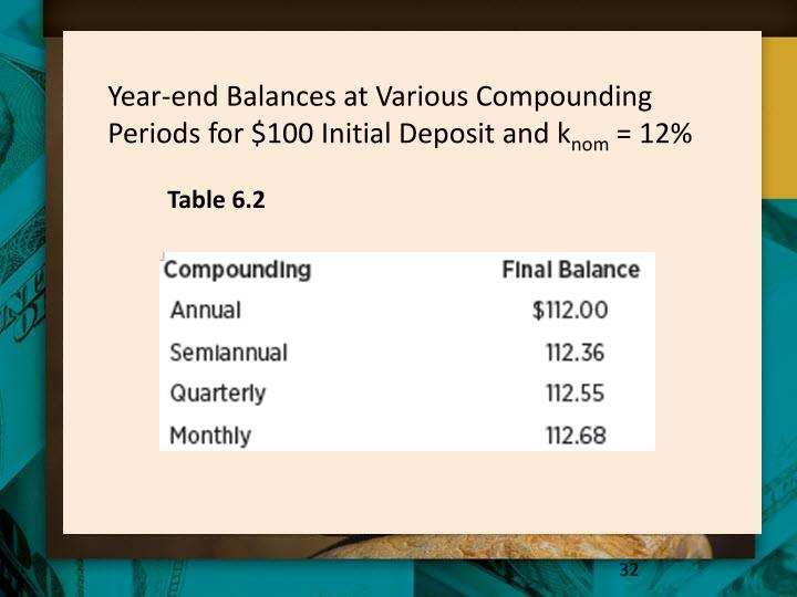 Year-end Balances at Various Compounding Periods for $100 Initial Deposit and k