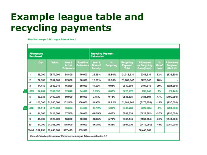 Example league table and recycling payments