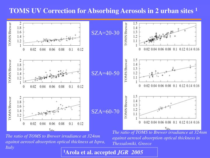 TOMS UV Correction for Absorbing Aerosols in 2 urban sites