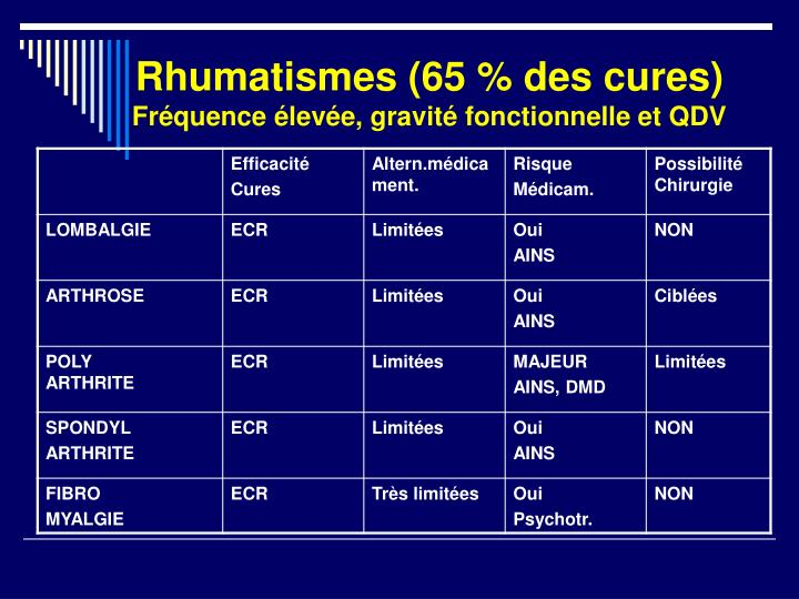 Rhumatismes (65 % des cures)