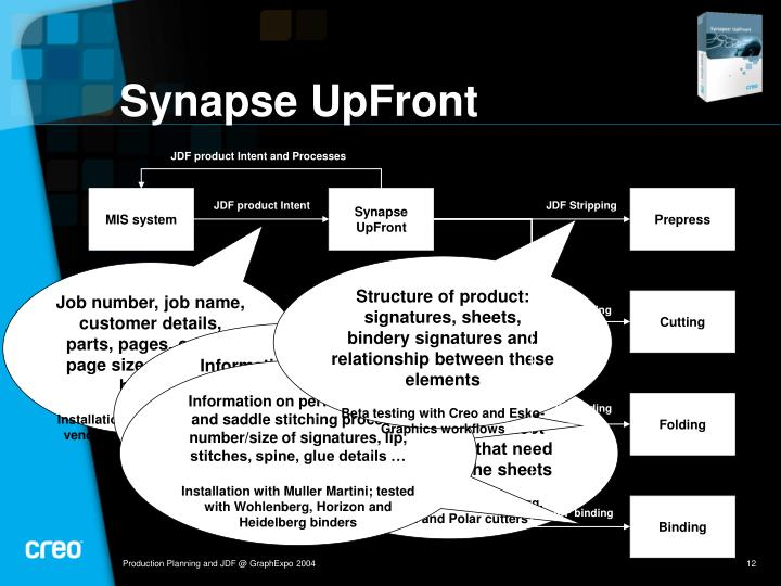 JDF product Intent and Processes