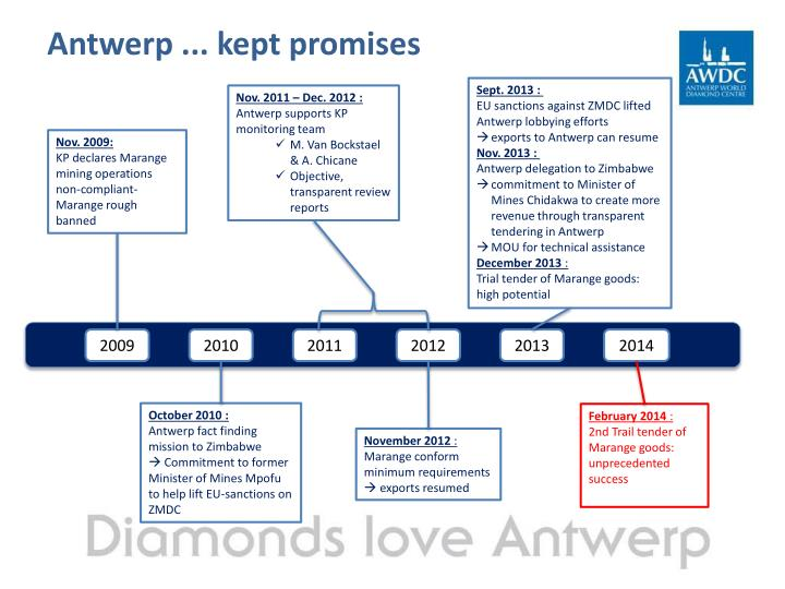 Antwerp ... kept promises