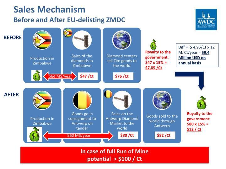 Sales Mechanism