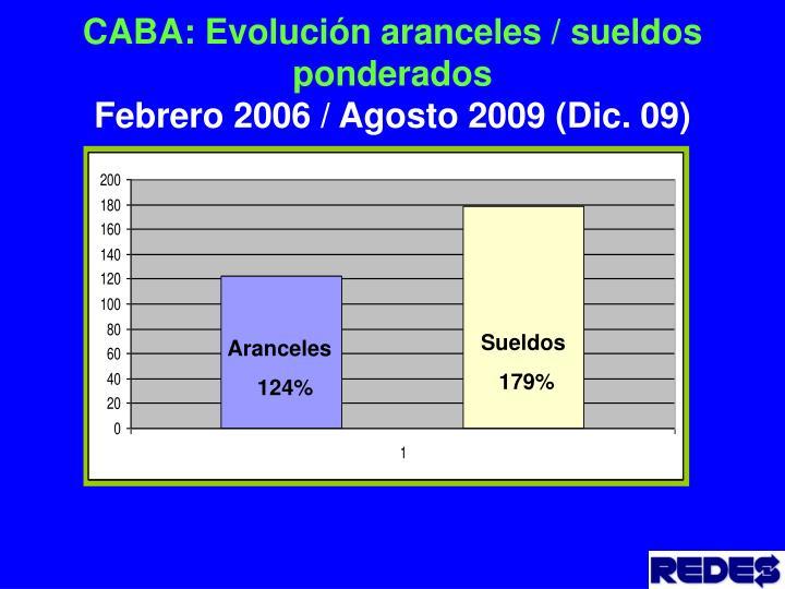 CABA: Evolución aranceles / sueldos ponderados