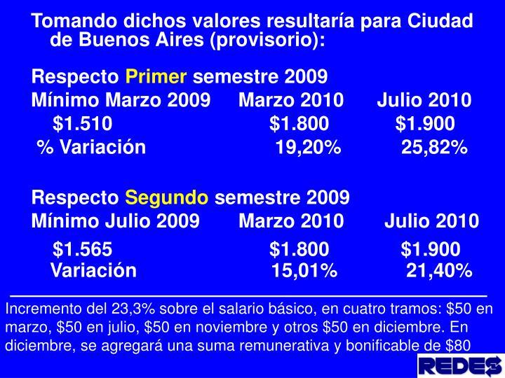 Tomando dichos valores resultaría para Ciudad de Buenos Aires (provisorio):