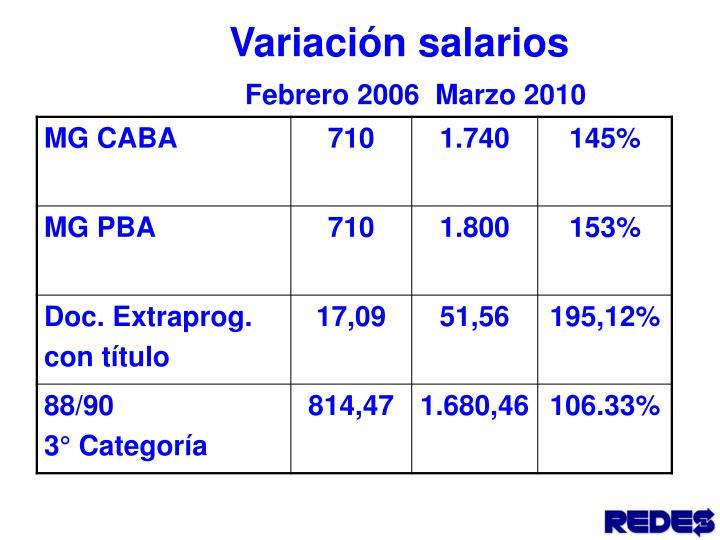 Variación salarios