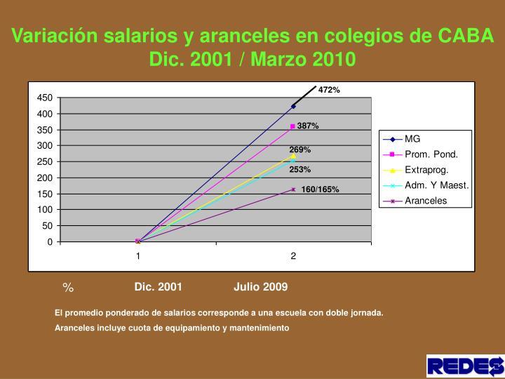 Variación salarios y aranceles en colegios de CABA Dic. 2001 / Marzo 2010