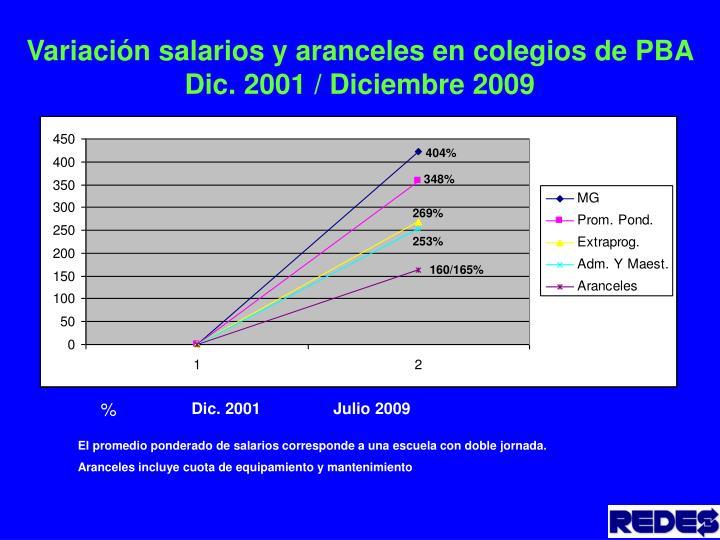 Variación salarios y aranceles en colegios de PBA Dic. 2001 / Diciembre 2009