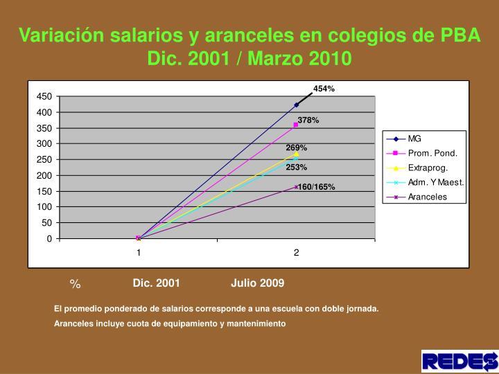 Variación salarios y aranceles en colegios de PBA Dic. 2001 / Marzo 2010