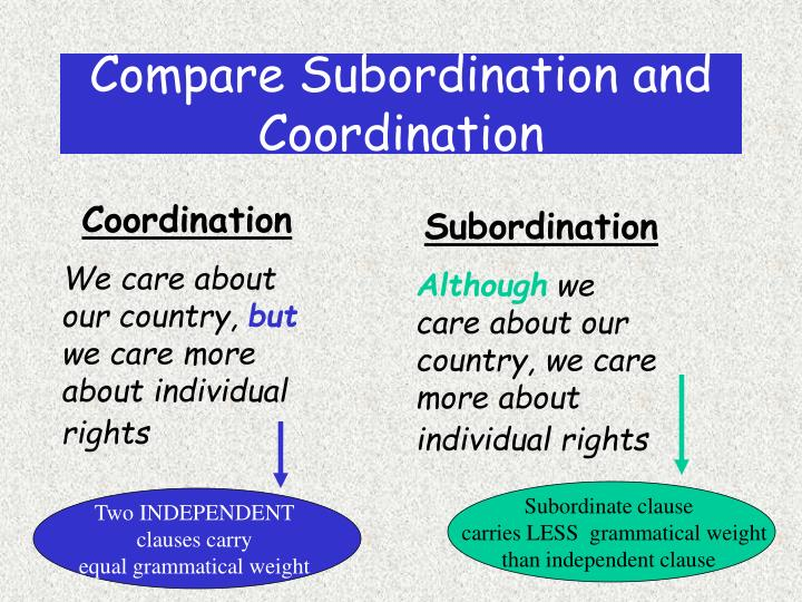 Compare Subordination and Coordination