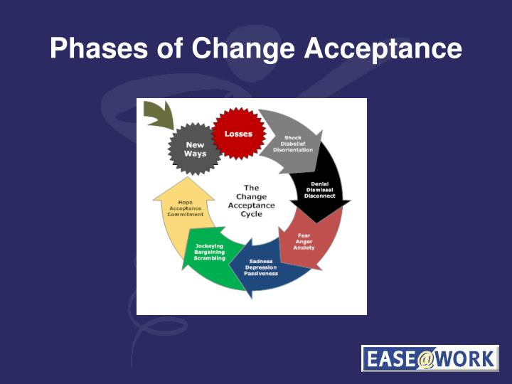 Phases of Change Acceptance