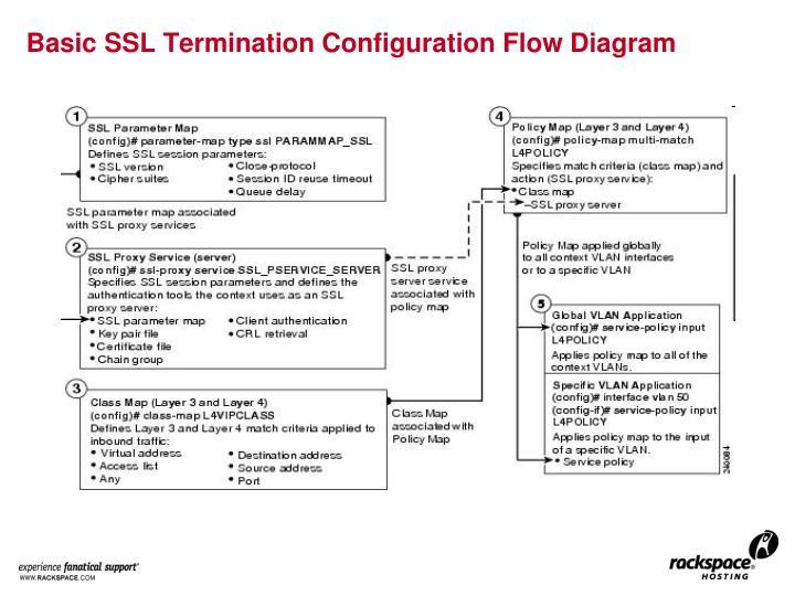 Basic SSL Termination Configuration Flow Diagram