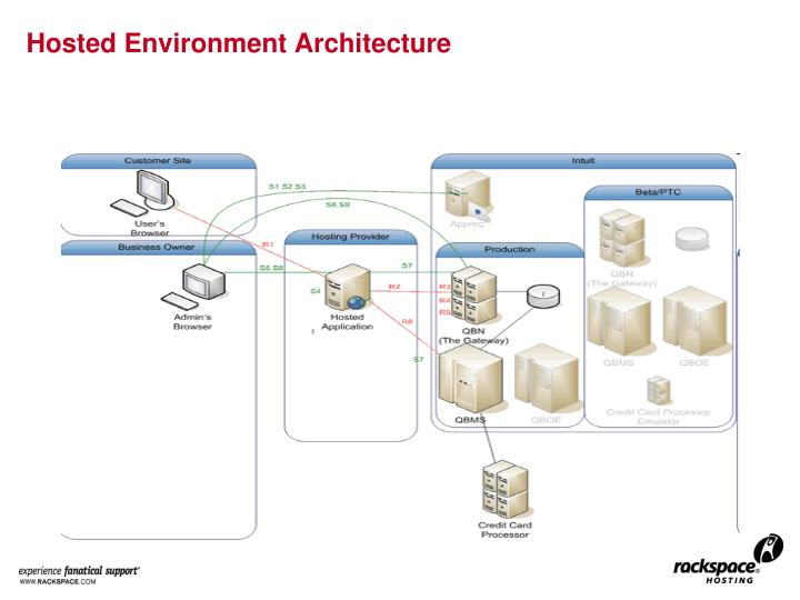 Hosted Environment Architecture