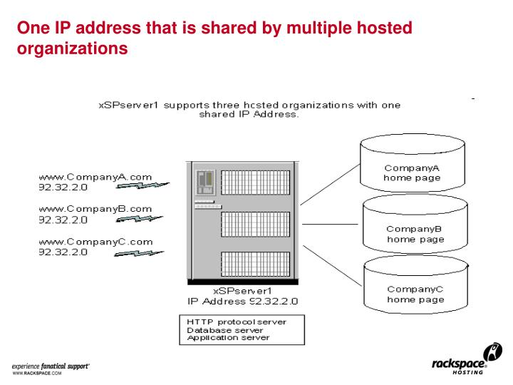One IP address that is shared by multiple hosted organizations