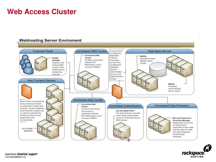 Web Access Cluster