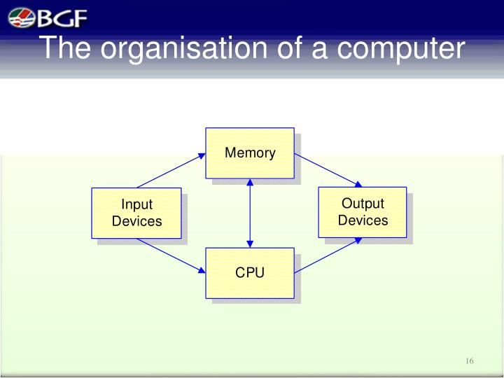 The organisation of a computer