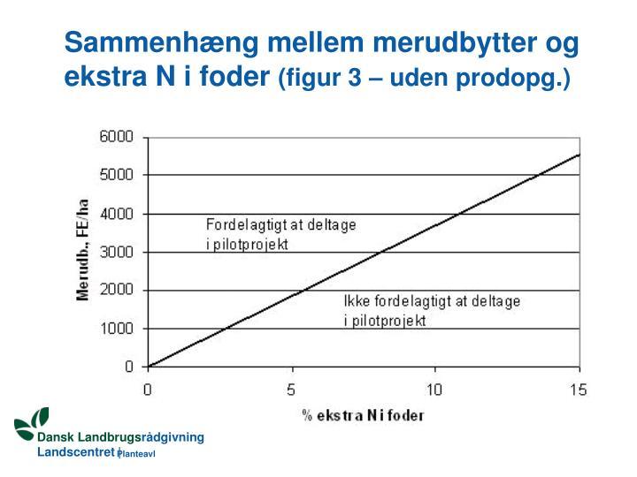 Sammenhæng mellem merudbytter og ekstra N i foder