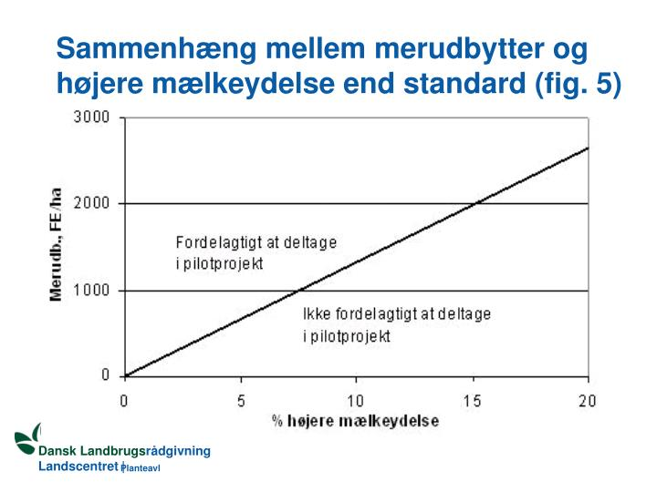 Sammenhæng mellem merudbytter og højere mælkeydelse end standard (fig. 5)