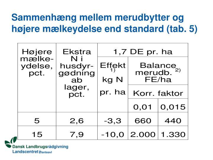 Sammenhæng mellem merudbytter og højere mælkeydelse end standard (tab. 5)