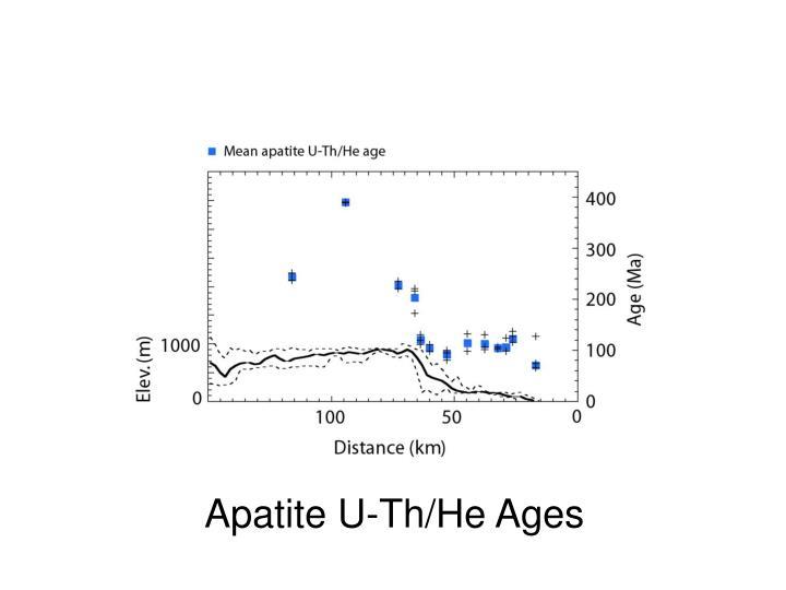 Apatite U-Th/He Ages