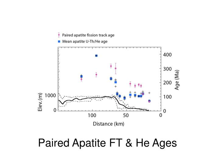 Paired Apatite FT & He Ages
