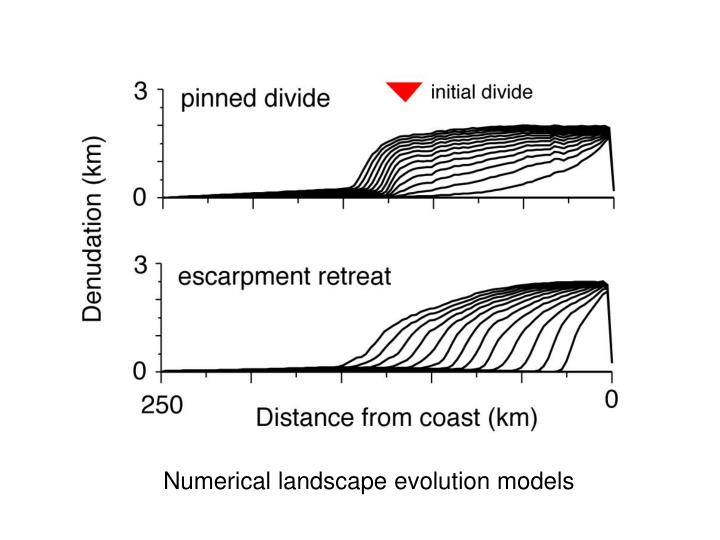 Numerical landscape evolution models