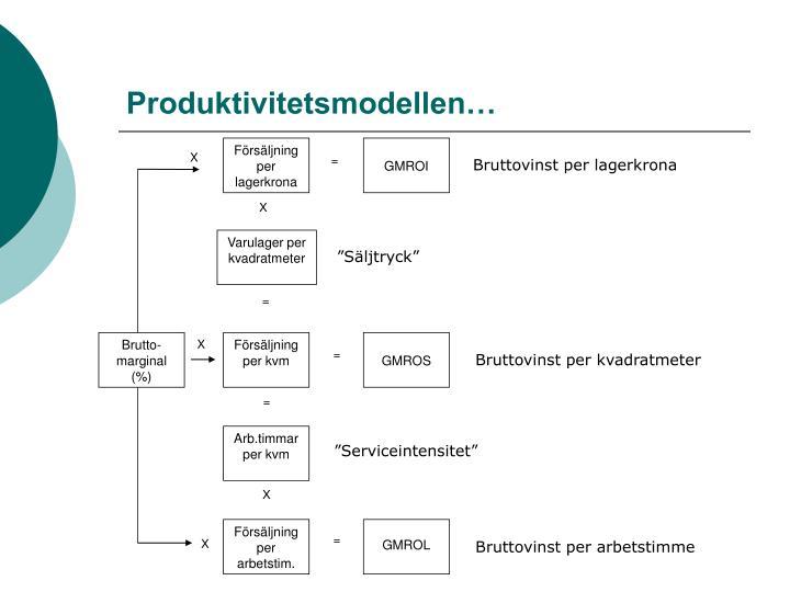 Produktivitetsmodellen…