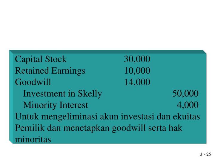 Capital Stock30,000