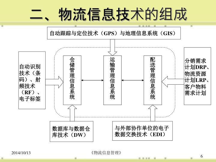 自动跟踪与定位技术(