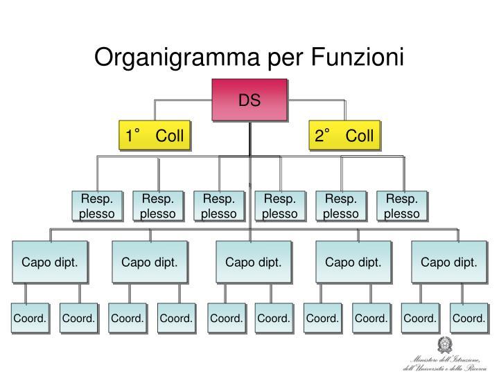 Organigramma per Funzioni