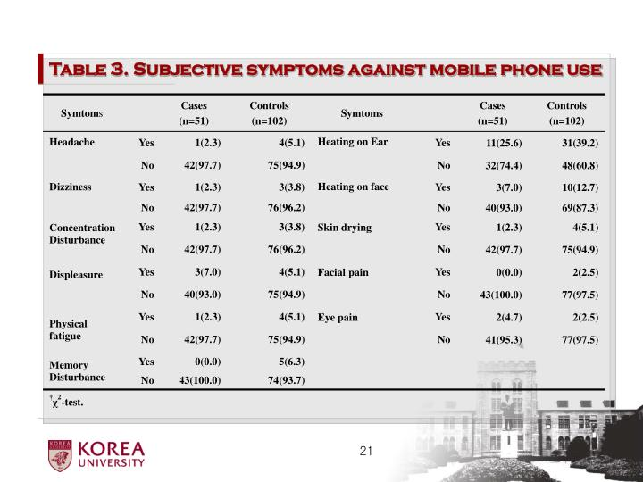 Table 3. Subjective symptoms against mobile phone use