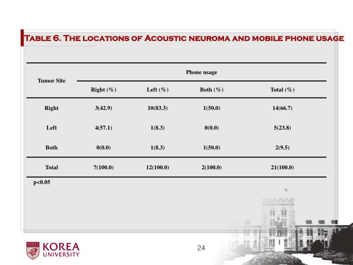 Table 6. The locations of Acoustic neuroma and mobile phone usage