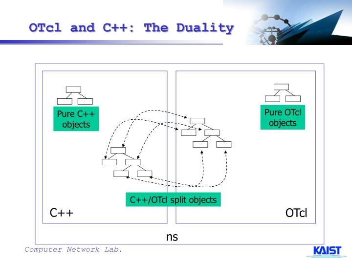 OTcl and C++: The Duality