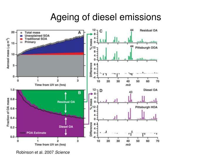 Ageing of diesel emissions