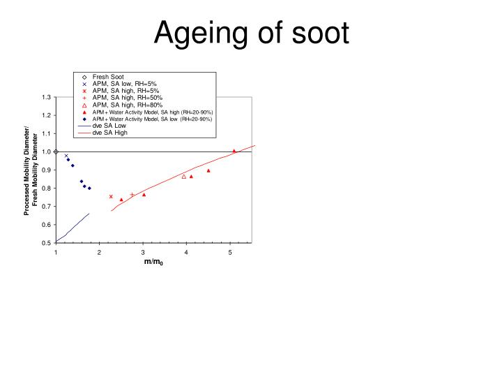 Ageing of soot