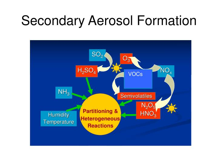 Secondary Aerosol Formation