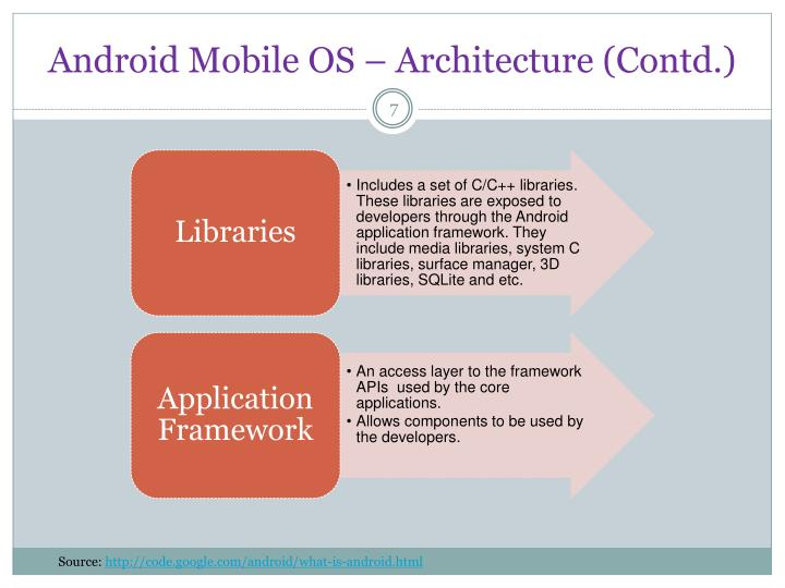 Android Mobile OS – Architecture (Contd.)