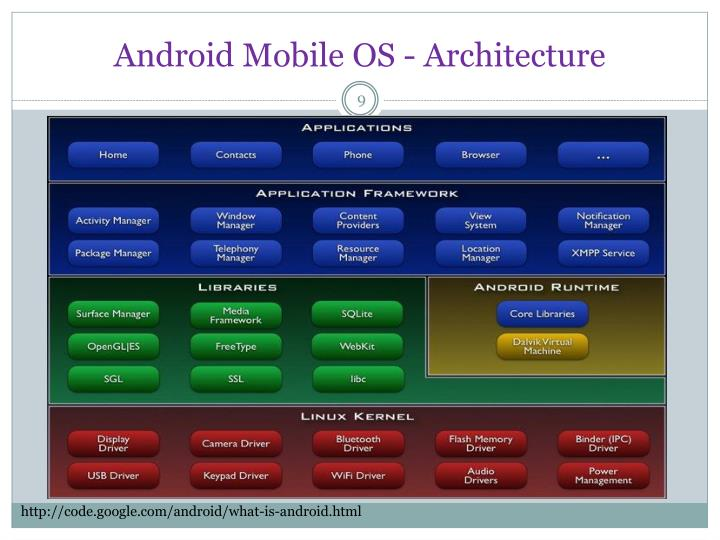Android Mobile OS - Architecture