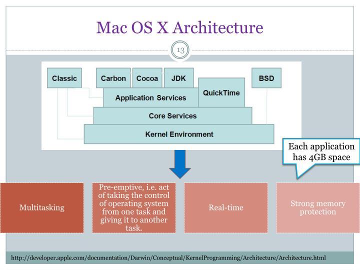 Mac OS X Architecture