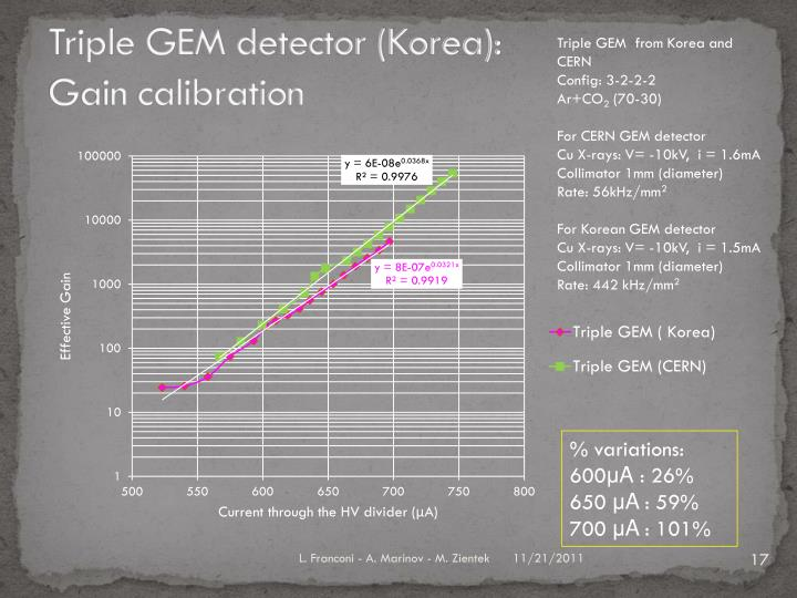 Triple GEM detector (Korea):