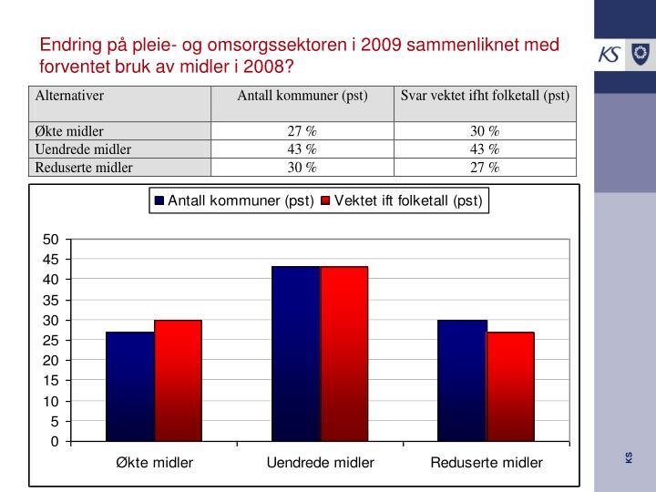 Endring på pleie- og omsorgssektoren i 2009 sammenliknet med forventet bruk av midler i 2008?