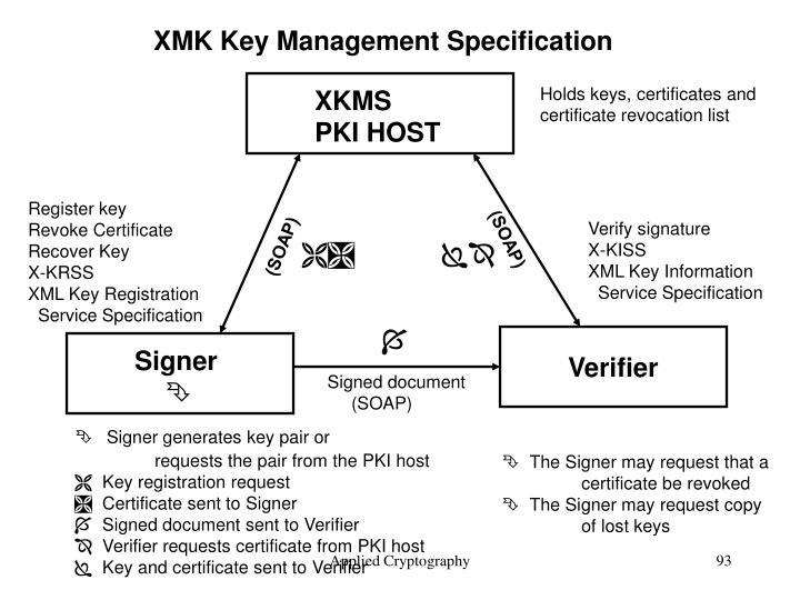 XMK Key Management Specification