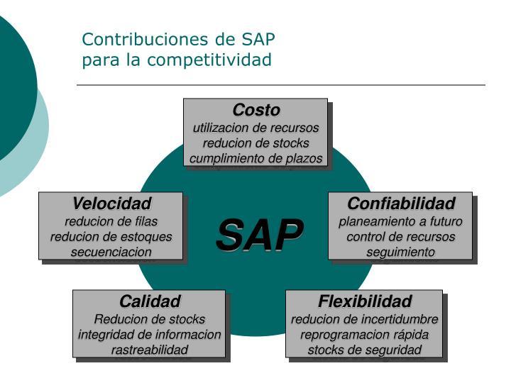 Contribuciones de SAP