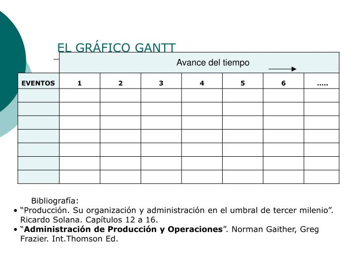 EL GRÁFICO GANTT
